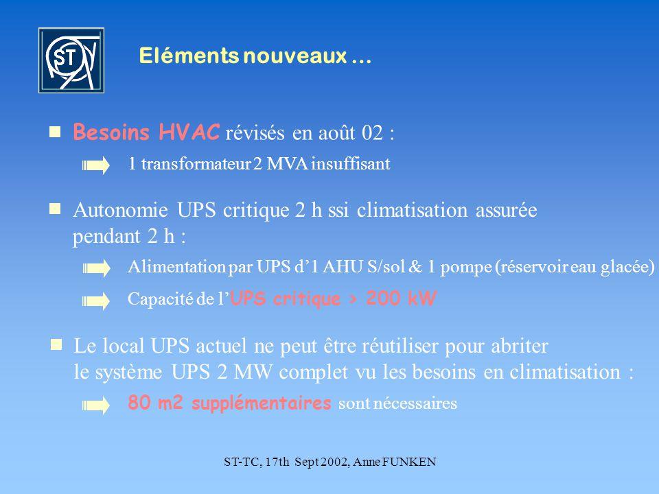 ST-TC, 17th Sept 2002, Anne FUNKEN Eléments nouveaux … Besoins HVAC révisés en août 02 : 1 transformateur 2 MVA insuffisant Autonomie UPS critique 2 h ssi climatisation assurée pendant 2 h : Capacité de l UPS critique > 200 kW Alimentation par UPS d1 AHU S/sol & 1 pompe (réservoir eau glacée) Le local UPS actuel ne peut être réutiliser pour abriter le système UPS 2 MW complet vu les besoins en climatisation : 80 m2 supplémentaires sont nécessaires