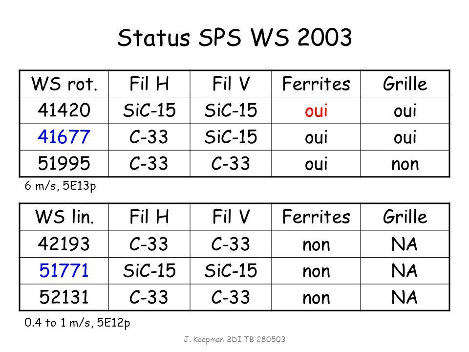 J. Koopman BDI TB 280503 Status SPS WS 2003 WS rot.Fil HFil VFerritesGrille 41420SiC-15 oui 41677C-33SiC-15oui 51995C-33 ouinon WS lin.Fil HFil VFerri