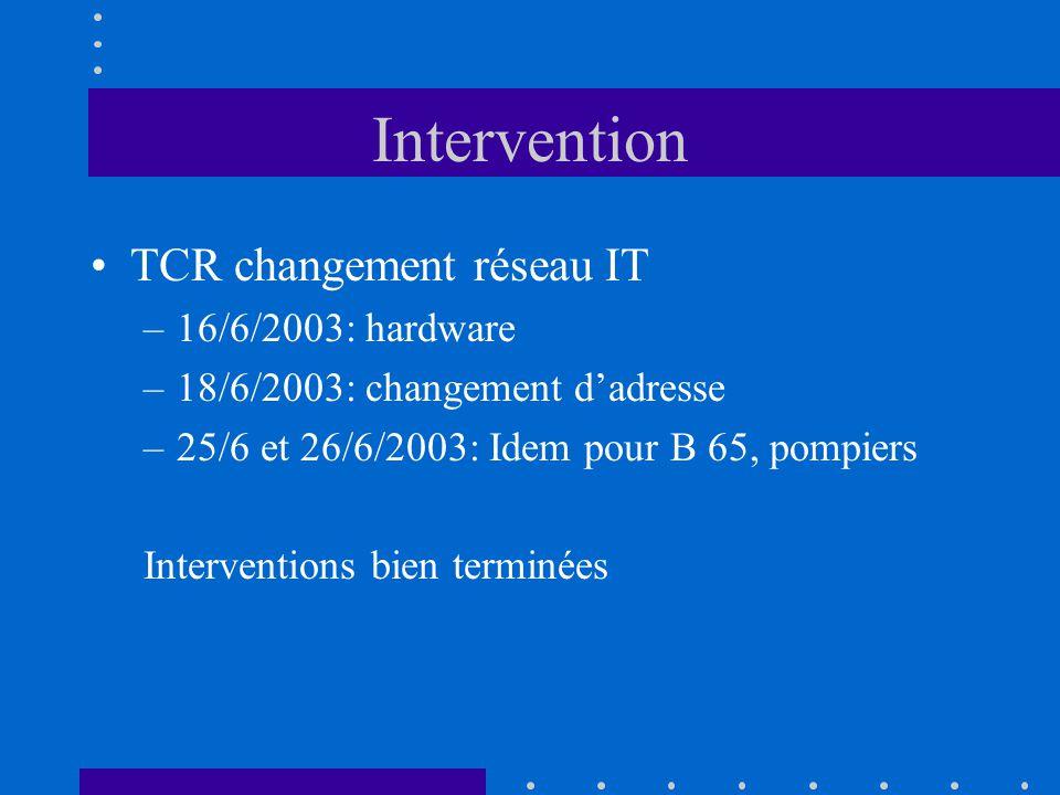 Intervention TCR changement réseau IT –16/6/2003: hardware –18/6/2003: changement dadresse –25/6 et 26/6/2003: Idem pour B 65, pompiers Interventions bien terminées