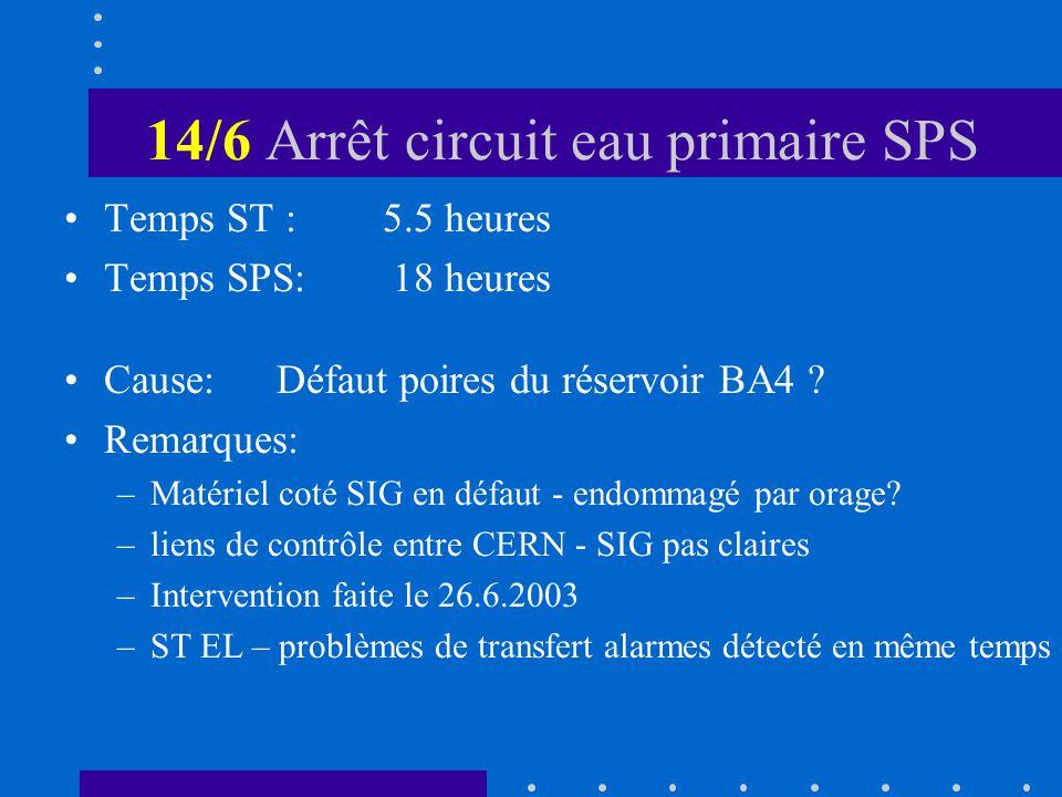 14/6 Arrêt circuit eau primaire SPS Temps ST :5.5 heures Temps SPS: 18 heures Cause:Défaut poires du réservoir BA4 .