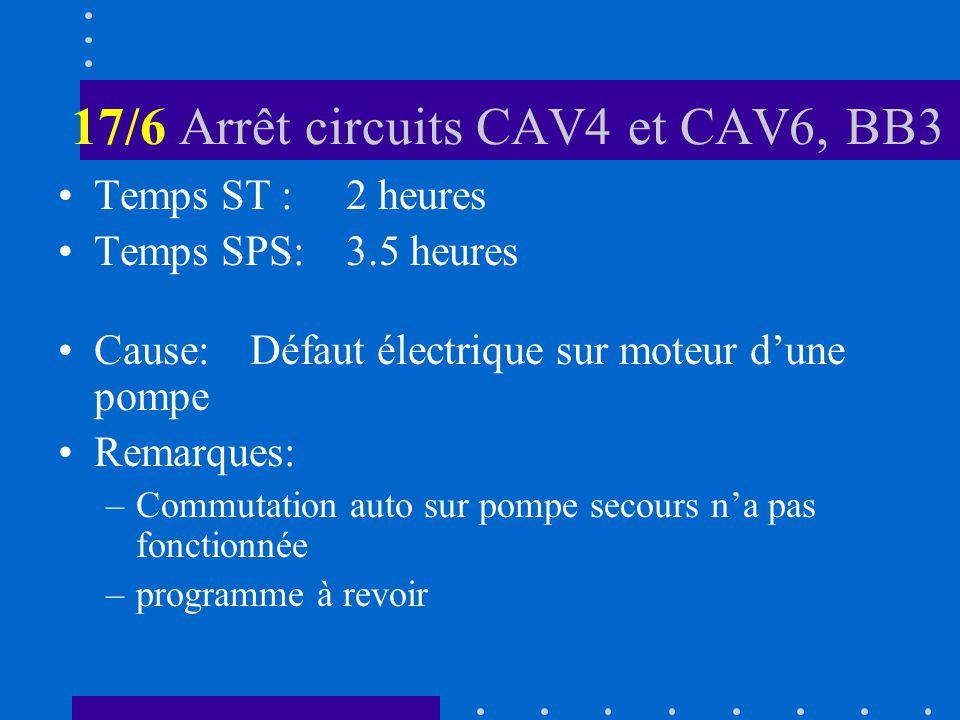 17/6 Arrêt circuits CAV4 et CAV6, BB3 Temps ST :2 heures Temps SPS:3.5 heures Cause:Défaut électrique sur moteur dune pompe Remarques: –Commutation auto sur pompe secours na pas fonctionnée –programme à revoir