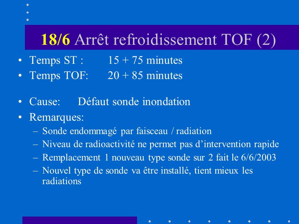 18/6 Arrêt refroidissement TOF (2) Temps ST :15 + 75 minutes Temps TOF:20 + 85 minutes Cause:Défaut sonde inondation Remarques: –Sonde endommagé par faisceau / radiation –Niveau de radioactivité ne permet pas dintervention rapide –Remplacement 1 nouveau type sonde sur 2 fait le 6/6/2003 –Nouvel type de sonde va être installé, tient mieux les radiations