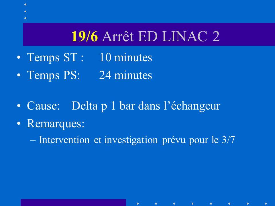 19/6 Arrêt ED LINAC 2 Temps ST :10 minutes Temps PS:24 minutes Cause:Delta p 1 bar dans léchangeur Remarques: –Intervention et investigation prévu pour le 3/7