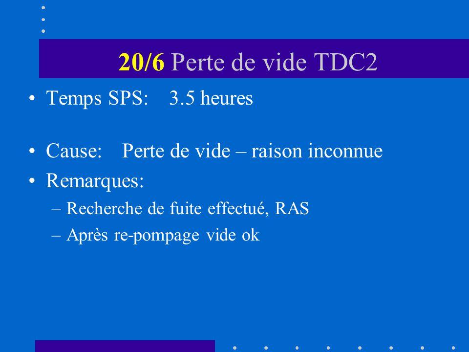 20/6 Perte de vide TDC2 Temps SPS:3.5 heures Cause:Perte de vide – raison inconnue Remarques: –Recherche de fuite effectué, RAS –Après re-pompage vide ok