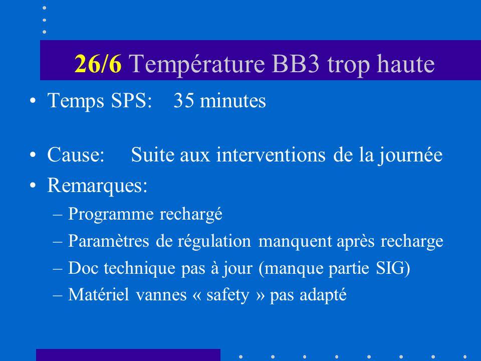 26/6 Température BB3 trop haute Temps SPS:35 minutes Cause: Suite aux interventions de la journée Remarques: –Programme rechargé –Paramètres de régulation manquent après recharge –Doc technique pas à jour (manque partie SIG) –Matériel vannes « safety » pas adapté
