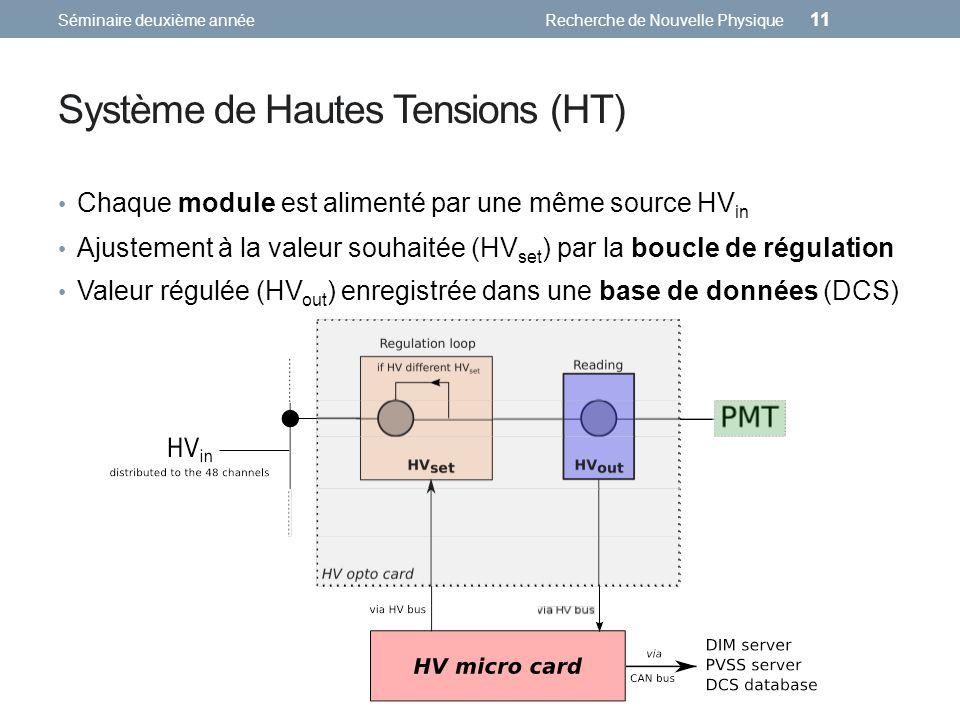 Système de Hautes Tensions (HT) Séminaire deuxième annéeRecherche de Nouvelle Physique 11 Chaque module est alimenté par une même source HV in Ajustement à la valeur souhaitée (HV set ) par la boucle de régulation Valeur régulée (HV out ) enregistrée dans une base de données (DCS)