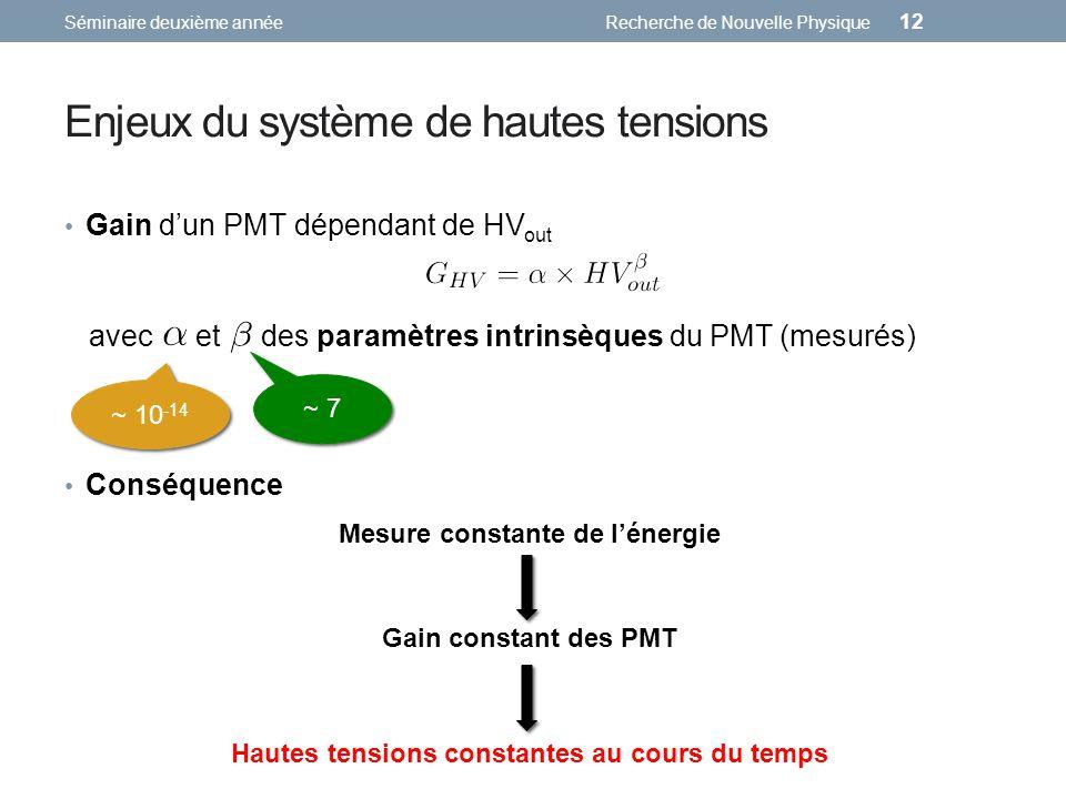 Enjeux du système de hautes tensions Séminaire deuxième annéeRecherche de Nouvelle Physique 12 Gain dun PMT dépendant de HV out avec et des paramètres