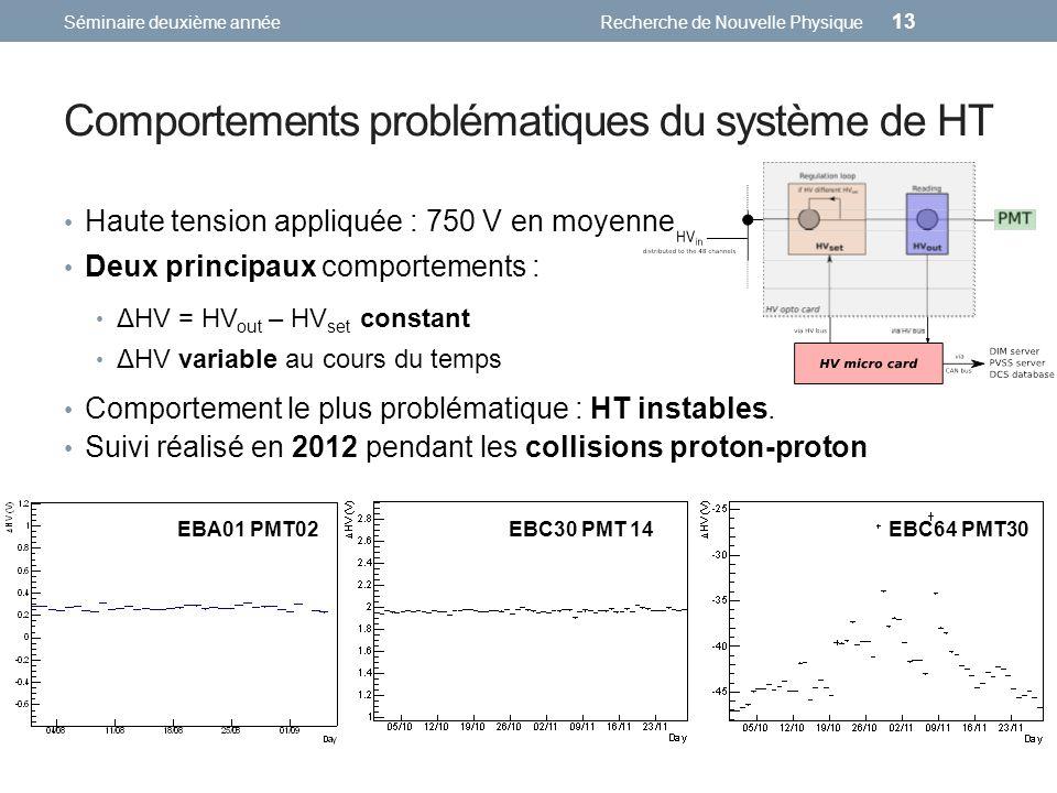 Comportements problématiques du système de HT Deux principaux comportements : Séminaire deuxième annéeRecherche de Nouvelle Physique 13 ΔHV = HV out – HV set constant ΔHV variable au cours du temps EBC30 PMT 14 EBC64 PMT30 Comportement le plus problématique : HT instables.
