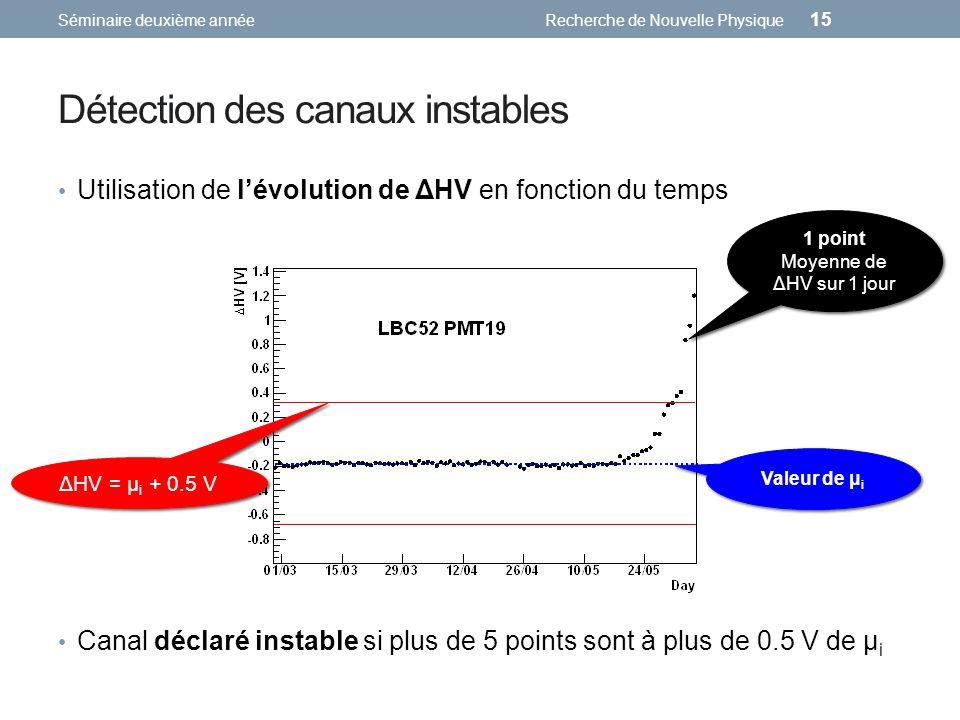 Détection des canaux instables Utilisation de lévolution de ΔHV en fonction du temps Séminaire deuxième annéeRecherche de Nouvelle Physique 15 1 point Moyenne de ΔHV sur 1 jour Valeur de μ i ΔHV = μ i + 0.5 V Canal déclaré instable si plus de 5 points sont à plus de 0.5 V de μ i