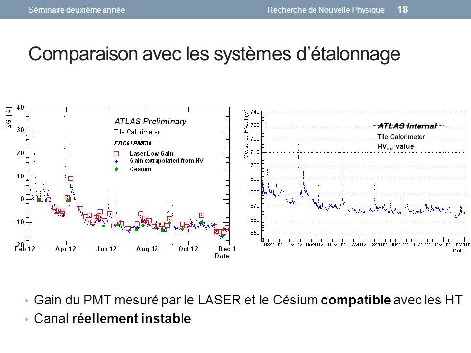 Comparaison avec les systèmes détalonnage Séminaire deuxième annéeRecherche de Nouvelle Physique 18 Gain du PMT mesuré par le LASER et le Césium compatible avec les HT Canal réellement instable HV out value