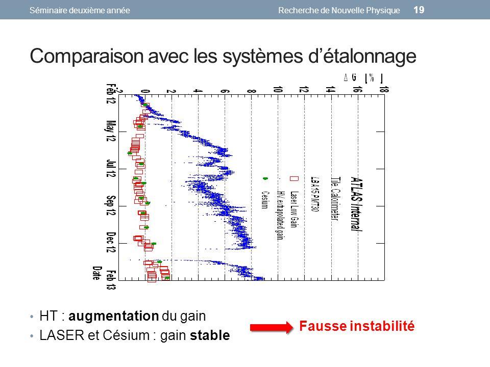 Comparaison avec les systèmes détalonnage Séminaire deuxième annéeRecherche de Nouvelle Physique 19 HT : augmentation du gain LASER et Césium : gain stable Fausse instabilité