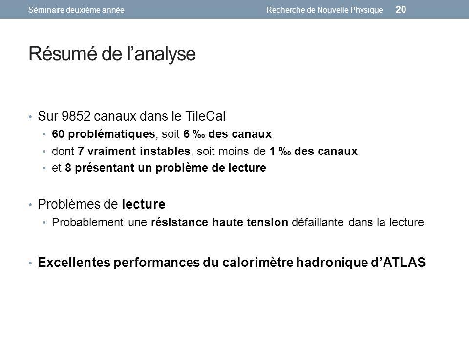 Résumé de lanalyse Sur 9852 canaux dans le TileCal 60 problématiques, soit 6 des canaux dont 7 vraiment instables, soit moins de 1 des canaux et 8 pré