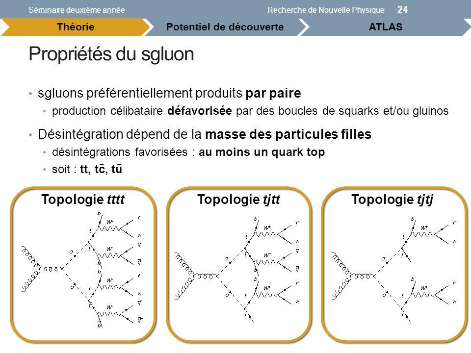 Propriétés du sgluon Séminaire deuxième annéeRecherche de Nouvelle Physique 24 Potentiel de découverteATLAS Théorie sgluons préférentiellement produit