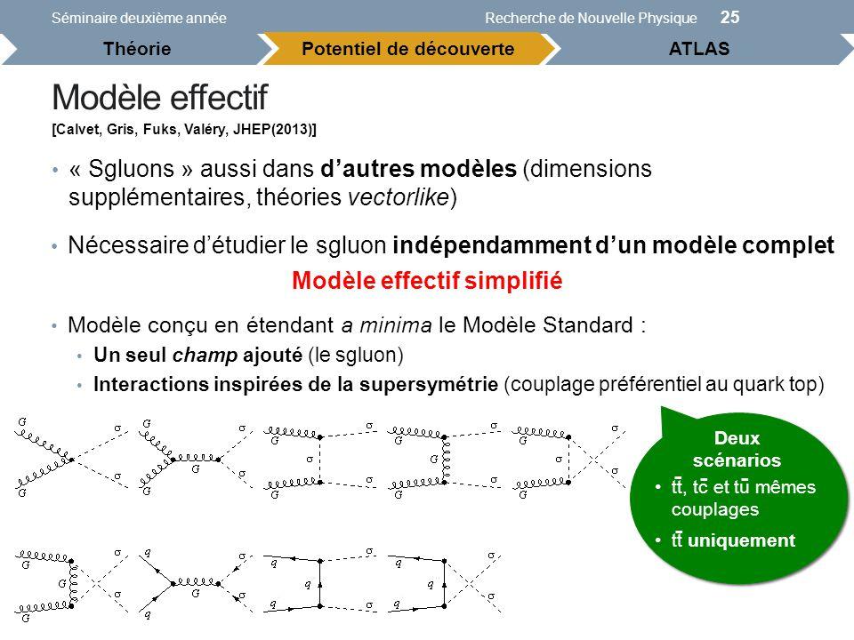 Modèle effectif Séminaire deuxième annéeRecherche de Nouvelle Physique 25 Potentiel de découverteATLAS Théorie « Sgluons » aussi dans dautres modèles