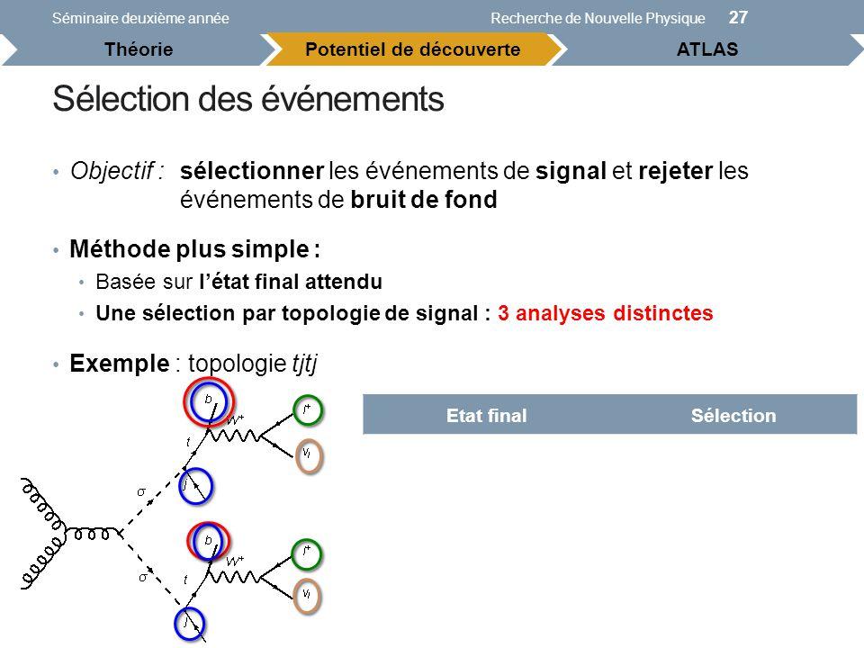 Etat finalSélection 2 leptons de même signe 2 leptons de même signe (e, μ) 2 neutrinos MET > 40 GeV et M T (W) > 40 GeV 4 jets 3 jets 2 jets de b 1 jet étiqueté b Sélection des événements Objectif :sélectionner les événements de signal et rejeter les événements de bruit de fond Séminaire deuxième annéeRecherche de Nouvelle Physique 27 Potentiel de découverteATLAS Théorie Méthode plus simple : Basée sur létat final attendu Une sélection par topologie de signal : 3 analyses distinctes Exemple : topologie tjtj