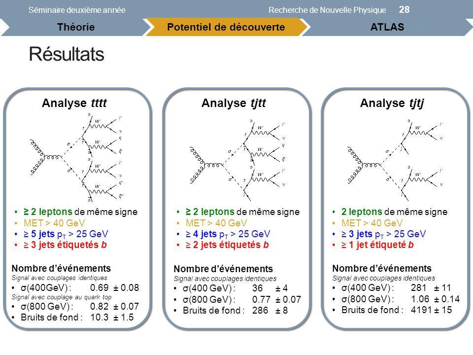 Résultats Séminaire deuxième annéeRecherche de Nouvelle Physique 28 Analyse tjtjAnalyse tjttAnalyse tttt 2 leptons de même signe MET > 40 GeV 3 jets p T > 25 GeV 1 jet étiqueté b 2 leptons de même signe MET > 40 GeV 4 jets p T > 25 GeV 2 jets étiquetés b 2 leptons de même signe MET > 40 GeV 5 jets p T > 25 GeV 3 jets étiquetés b Nombre dévénements Signal avec couplages identiques σ(400 GeV) : 281 ± 11 σ(800 GeV) : 1.06 ± 0.14 Bruits de fond : 4191± 15 Nombre dévénements Signal avec couplages identiques σ(400 GeV) : 36± 4 σ(800 GeV) : 0.77 ± 0.07 Bruits de fond : 286± 8 Nombre dévénements Signal avec couplages identiques σ(400GeV) : 0.69± 0.08 Signal avec couplage au quark top σ(800 GeV) : 0.82± 0.07 Bruits de fond : 10.3± 1.5 Potentiel de découverteATLAS Théorie