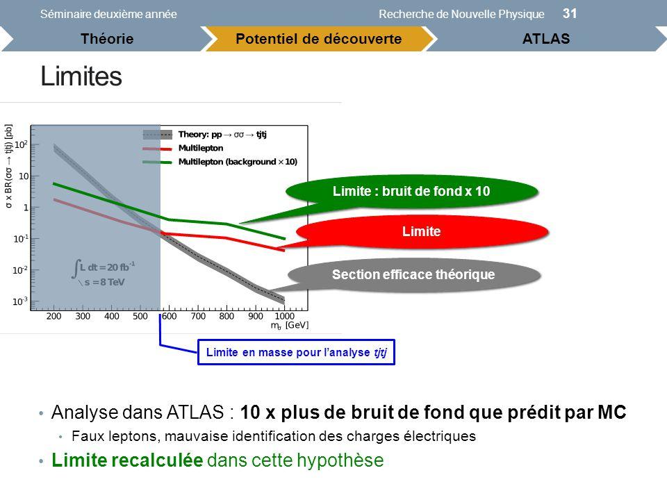 Limites Séminaire deuxième annéeRecherche de Nouvelle Physique 31 Section efficace théorique Limite Limite en masse pour lanalyse tjtj Analyse dans AT