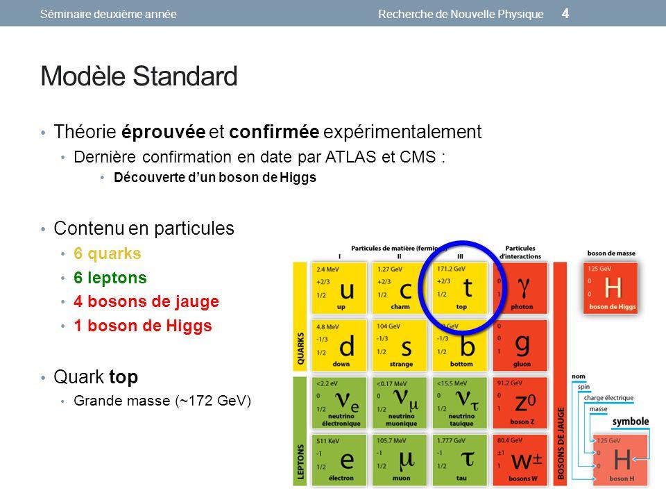 Modèle Standard Théorie éprouvée et confirmée expérimentalement Dernière confirmation en date par ATLAS et CMS : Découverte dun boson de Higgs Séminaire deuxième annéeRecherche de Nouvelle Physique 4 Contenu en particules 6 quarks 6 leptons 4 bosons de jauge 1 boson de Higgs Quark top Grande masse (~172 GeV)
