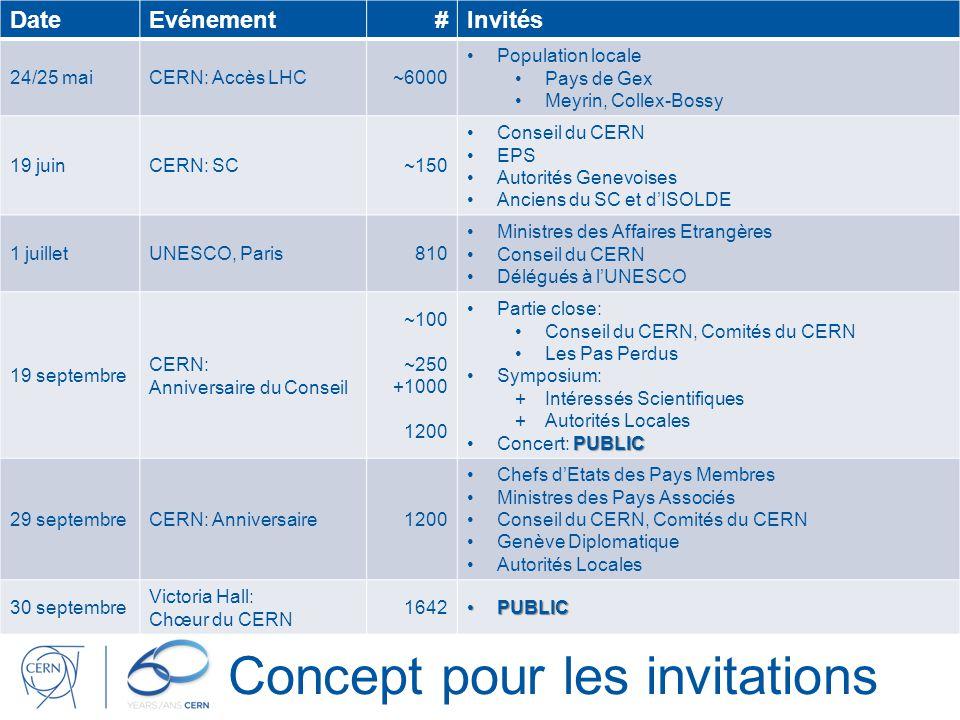 Concept pour les invitations DateEvénement#Invités 24/25 maiCERN: Accès LHC~6000 Population locale Pays de Gex Meyrin, Collex-Bossy 19 juinCERN: SC~15
