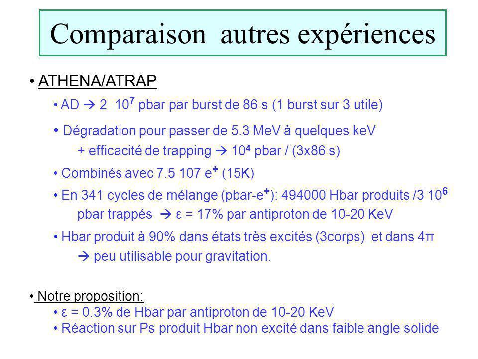 Comparaison autres expériences ATHENA/ATRAP AD 2 10 7 pbar par burst de 86 s (1 burst sur 3 utile) Dégradation pour passer de 5.3 MeV à quelques keV + efficacité de trapping 10 4 pbar / (3x86 s) Combinés avec 7.5 107 e + (15K) En 341 cycles de mélange (pbar-e + ): 494000 Hbar produits /3 10 6 pbar trappés ε = 17% par antiproton de 10-20 KeV Hbar produit à 90% dans états très excités (3corps) et dans 4π peu utilisable pour gravitation.
