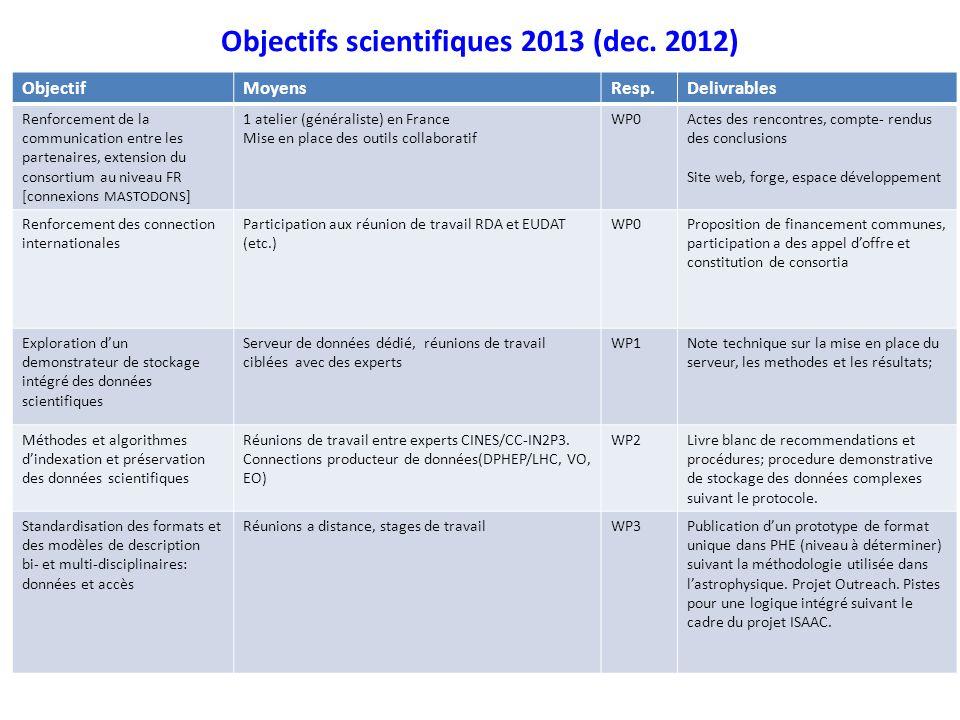 Objectifs scientifiques 2013 (dec. 2012) Objectifs scientifiques pour 2013, en donner une vue plus détaillée que celle du point 1. ObjectifMoyensResp.