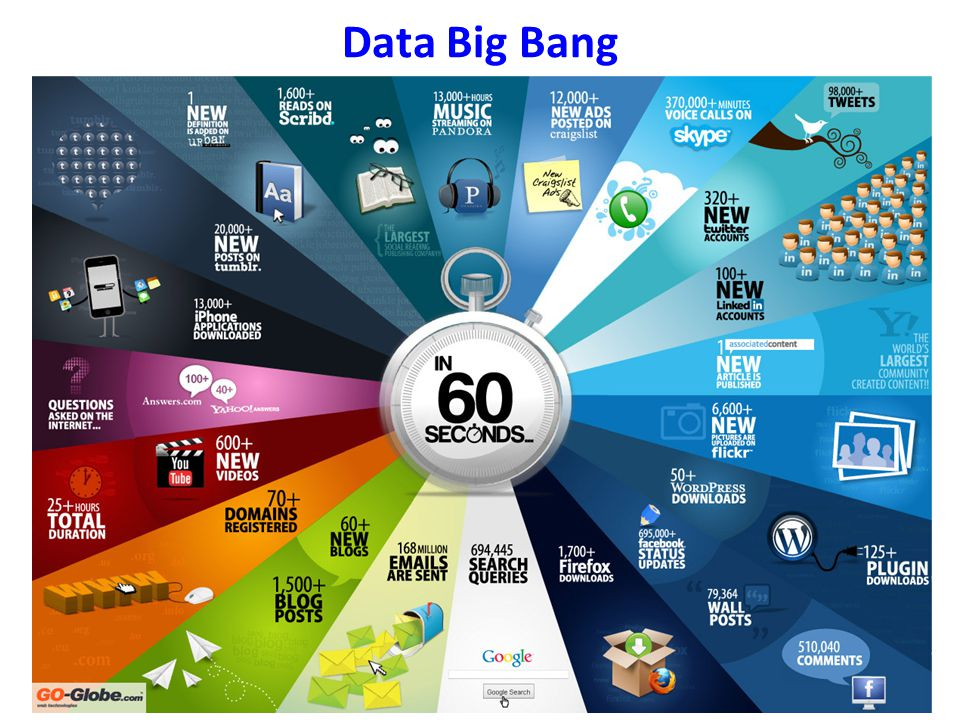 Data Big Bang