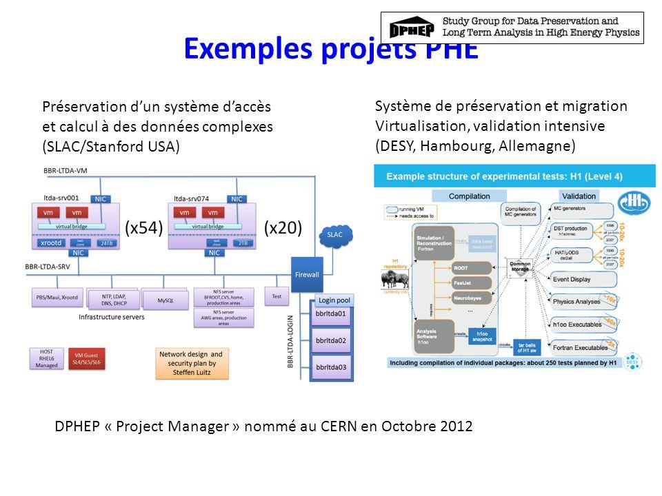 Exemples projets PHE Préservation dun système daccès et calcul à des données complexes (SLAC/Stanford USA) Système de préservation et migration Virtua
