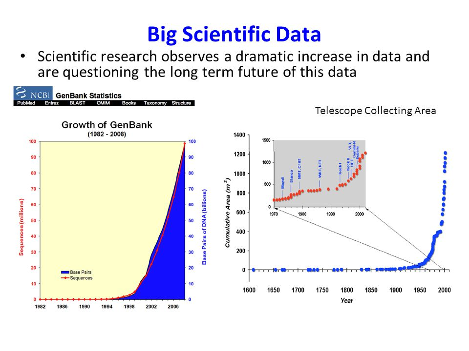 Big Scientific Data Scientific research observes a dramatic increase in data and are questioning the long term future of this data Telescope Collecting Area
