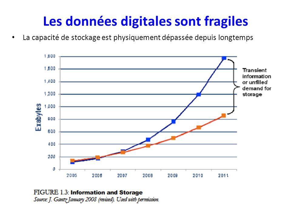 Les données digitales sont fragiles La capacité de stockage est physiquement dépassée depuis longtemps