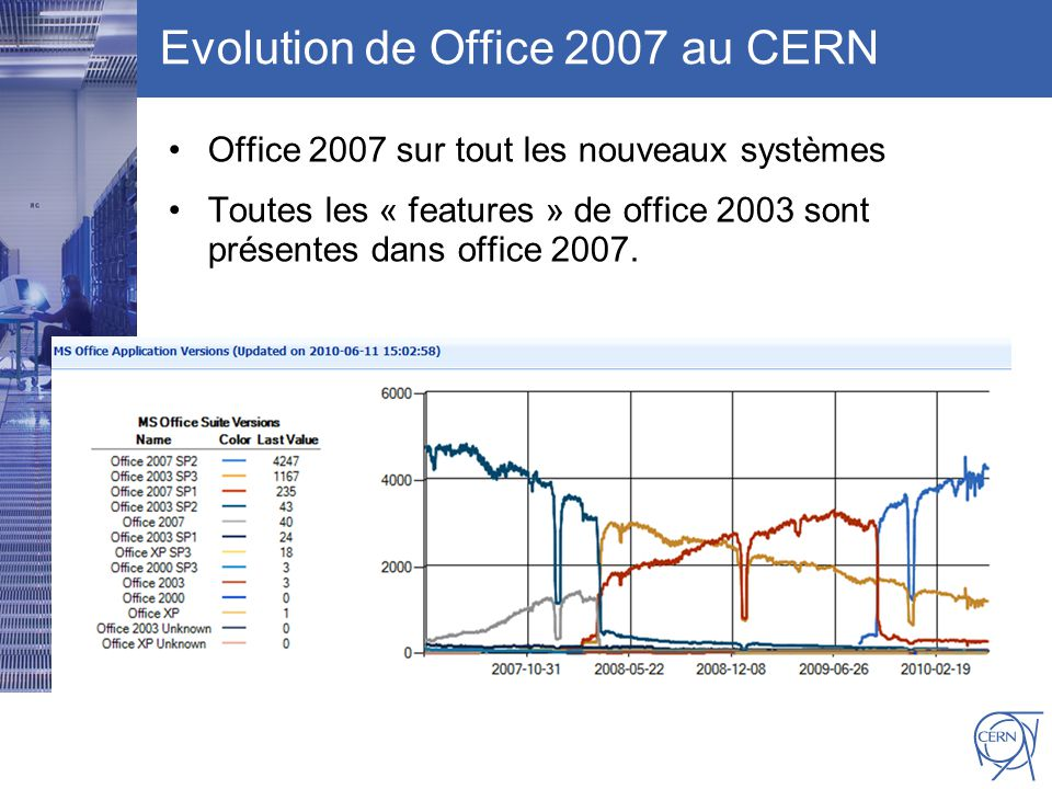CERN IT Department CH-1211 Genève 23 Switzerland www.cern.ch/i t Evolution de Office 2007 au CERN Office 2007 sur tout les nouveaux systèmes Toutes les « features » de office 2003 sont présentes dans office 2007.
