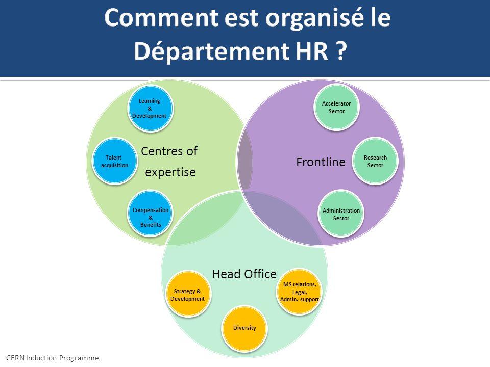 Vos contacts HR Boursiers Titulaires Equipe de Généralistes RH (HR Advisors - HRAs) KATHARINE THOMAS-CHEVREUX Coordinatrice du Programme CERN Induction Programme