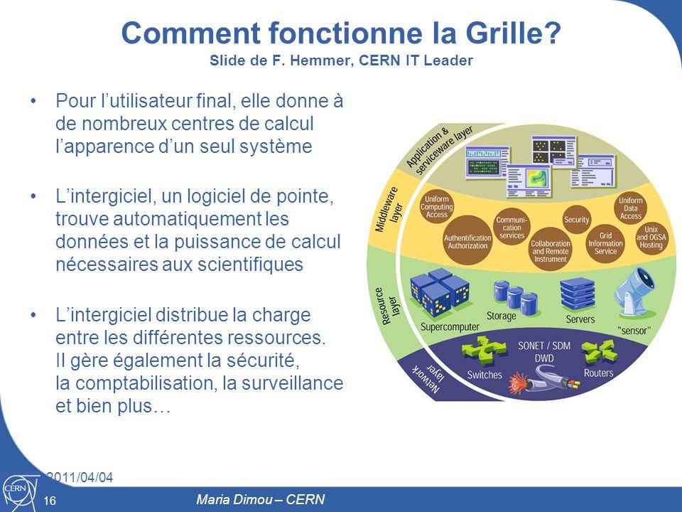 16 2011/04/04 Comment fonctionne la Grille? Slide de F. Hemmer, CERN IT Leader Pour lutilisateur final, elle donne à de nombreux centres de calcul lap