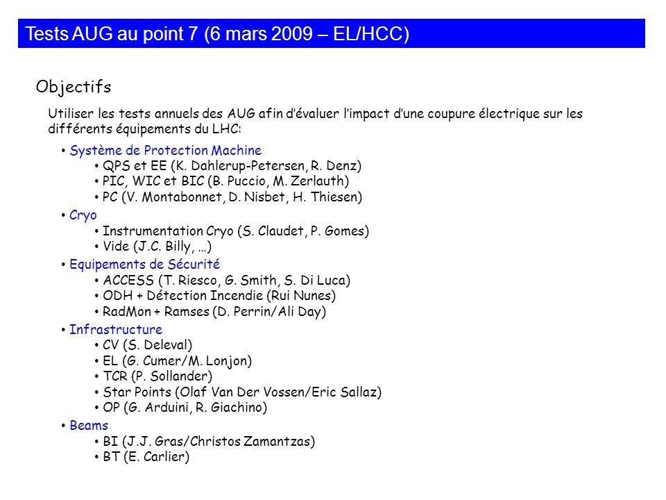 Objectifs Utiliser les tests annuels des AUG afin dévaluer limpact dune coupure électrique sur les différents équipements du LHC: Système de Protectio