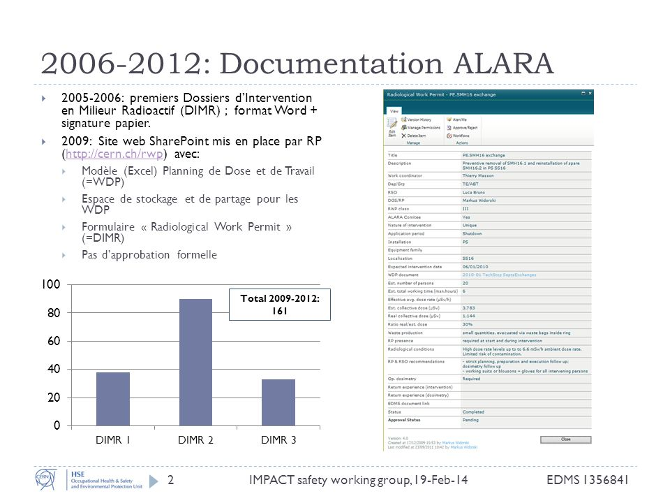 2006-2012: Documentation ALARA 2005-2006: premiers Dossiers dIntervention en Milieur Radioactif (DIMR) ; format Word + signature papier. 2009: Site we