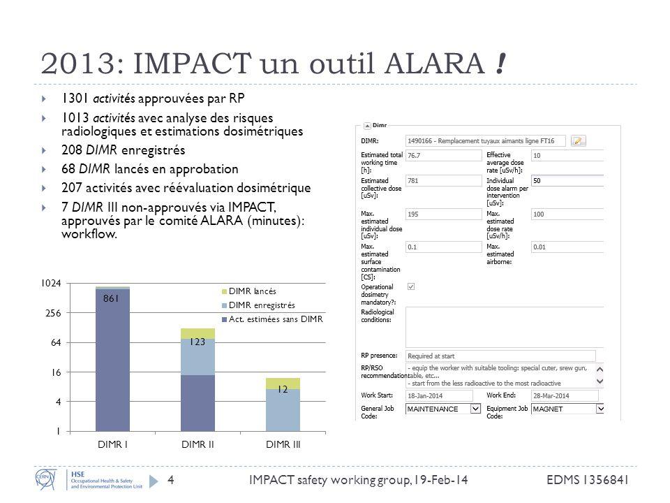 2013: IMPACT un outil ALARA ! EDMS 1356841IMPACT safety working group, 19-Feb-144 1301 activités approuvées par RP 1013 activités avec analyse des ris