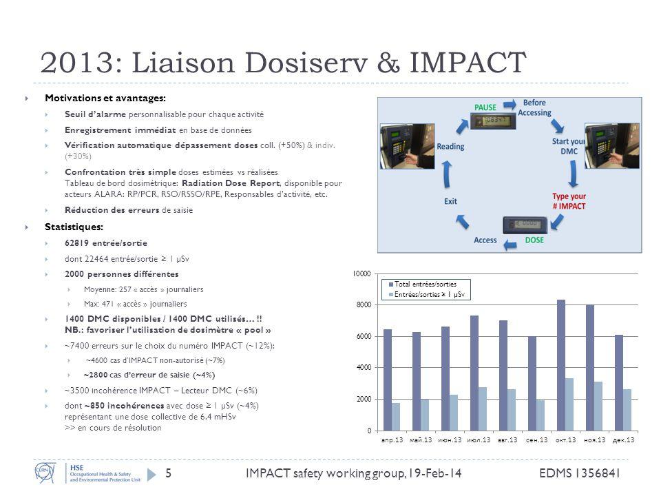 2013: Liaison Dosiserv & IMPACT Motivations et avantages: Seuil dalarme personnalisable pour chaque activité Enregistrement immédiat en base de données Vérification automatique dépassement doses coll.