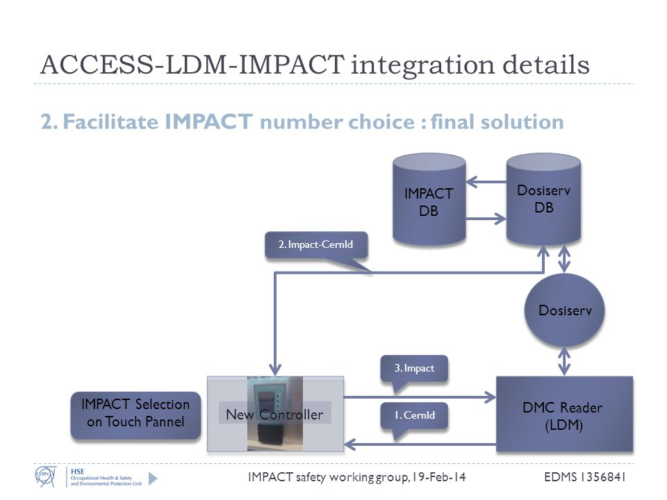 ACCESS-LDM-IMPACT integration details IMPACT safety working group, 19-Feb-14 2. Facilitate IMPACT number choice : final solution DMC Reader (LDM) IMPA