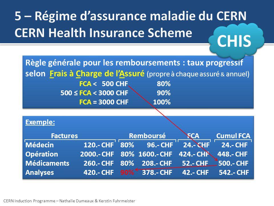CERN Induction Programme – Nathalie Dumeaux & Kerstin Fuhrmeister Règle générale pour les remboursements : taux progressif selon Frais à Charge de lAssuré (propre à chaque assuré & annuel) FCA < 500 CHF 80% 500 FCA < 3000 CHF90% FCA = 3000 CHF 100% Règle générale pour les remboursements : taux progressif selon Frais à Charge de lAssuré (propre à chaque assuré & annuel) FCA < 500 CHF 80% 500 FCA < 3000 CHF90% FCA = 3000 CHF 100% CHIS Exemple: Factures Remboursé FCA Cumul FCA Médecin 120.- CHF 80% 96.- CHF 24.- CHF 24.- CHF Opération2000.- CHF 80% 1600.- CHF 424.- CHF 448.- CHF Médicaments 260.- CHF 80% 208.- CHF 52.- CHF 500.- CHF Analyses 420.- CHF 90% 378.- CHF 42.- CHF 542.- CHF Exemple: Factures Remboursé FCA Cumul FCA Médecin 120.- CHF 80% 96.- CHF 24.- CHF 24.- CHF Opération2000.- CHF 80% 1600.- CHF 424.- CHF 448.- CHF Médicaments 260.- CHF 80% 208.- CHF 52.- CHF 500.- CHF Analyses 420.- CHF 90% 378.- CHF 42.- CHF 542.- CHF