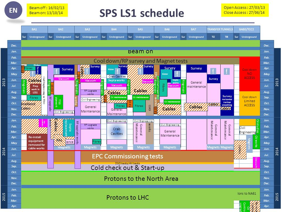 SPS.Technical-Coordination@Cern.ch16