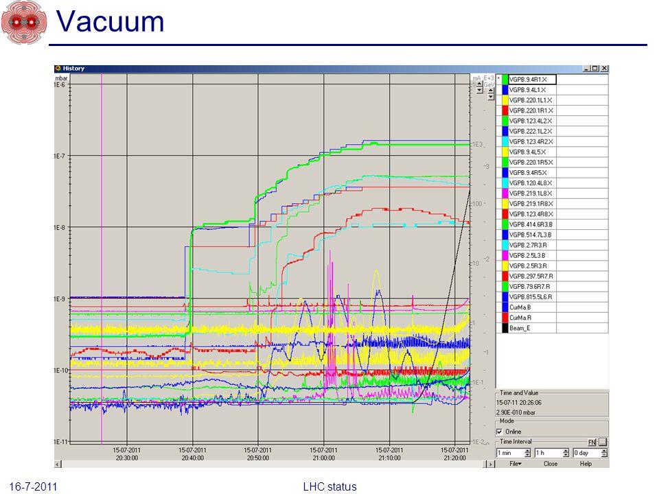 Vacuum LHC status 16-7-2011