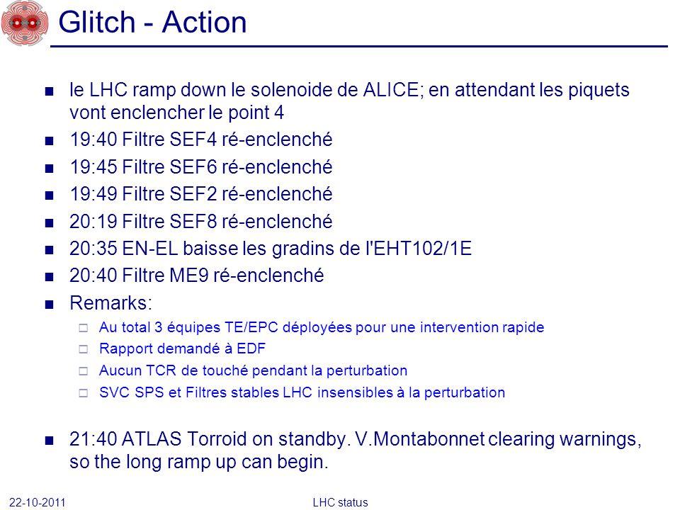 le LHC ramp down le solenoide de ALICE; en attendant les piquets vont enclencher le point 4 19:40 Filtre SEF4 ré-enclenché 19:45 Filtre SEF6 ré-enclen