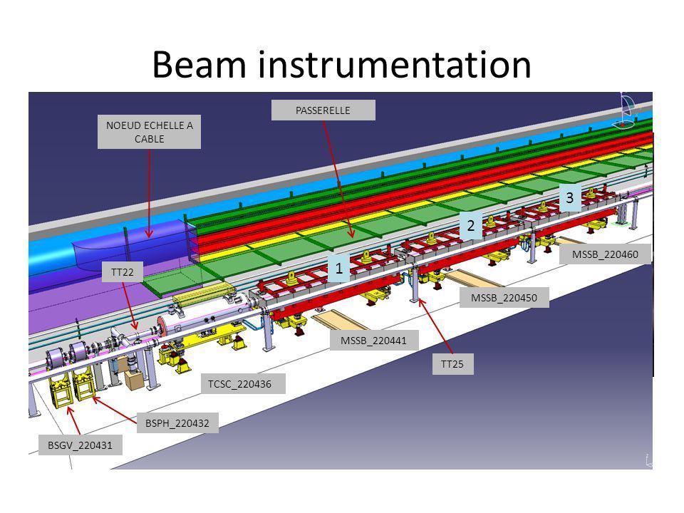 Beam instrumentation -Moniteurs 220431 et 220432 seront retirés en mars -Maintenance mécanique -Maintenance filerie -Planning détaillé en préparation -- Impact remontage BA1 TCSC_220436 MSSB_220441 MSSB_220450 MSSB_220460 BSPH_220432 BSGV_220431 NOEUD ECHELLE A CABLE PASSERELLE TT25 TT22 1 2 3