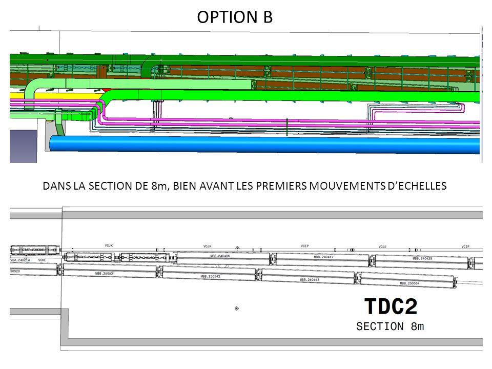 OPTION B DANS LA SECTION DE 8m, BIEN AVANT LES PREMIERS MOUVEMENTS DECHELLES