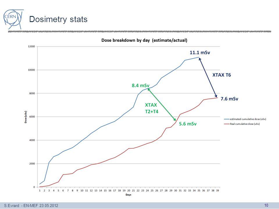 S.Evrard - EN-MEF 23.05.2012 Dosimetry stats 10