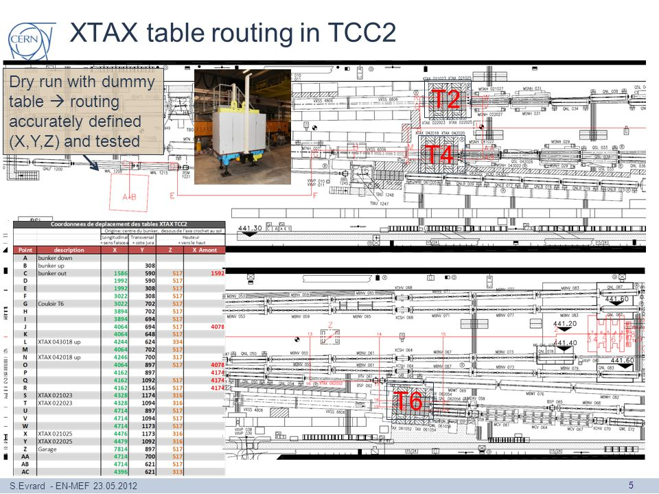 S.Evrard - EN-MEF 23.05.2012 XTAX table routing in TCC2 5 Dry run with dummy table routing accurately defined (X,Y,Z) and tested T2 T4 T6