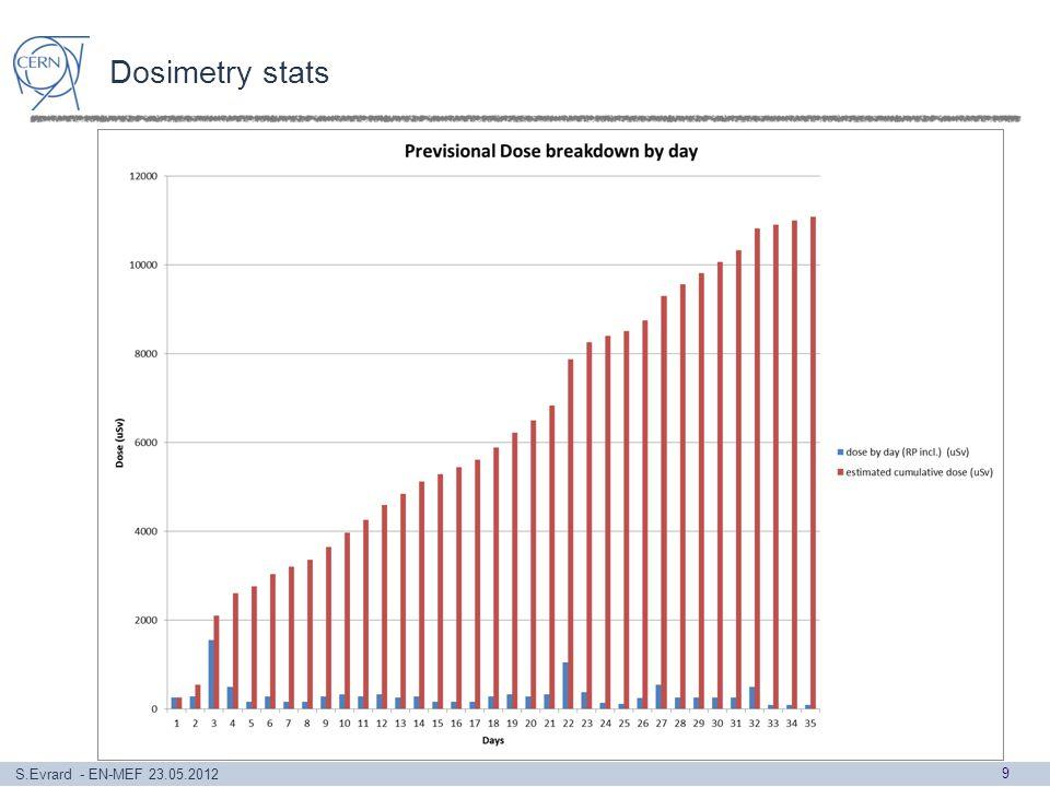 S.Evrard - EN-MEF 23.05.2012 Dosimetry stats 9