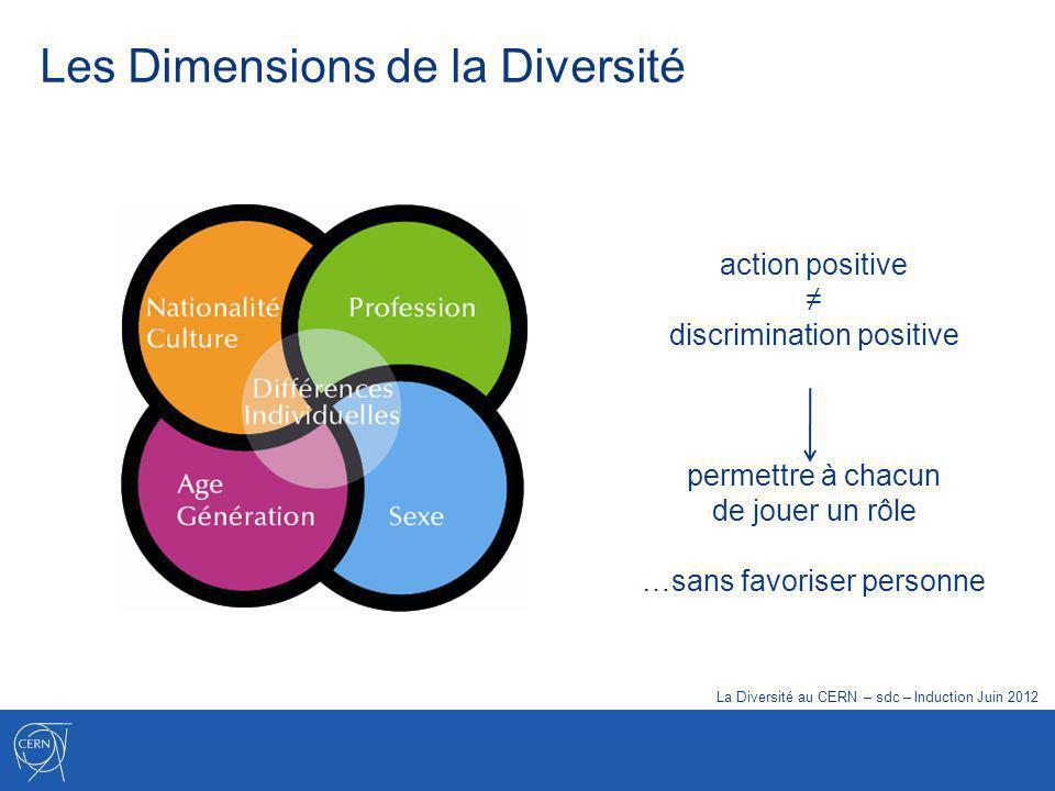 Le Programme de Diversité Principes Recrutement Développement de carrière Environnement de travail La Diversité au CERN – sdc – Induction Juin 2012