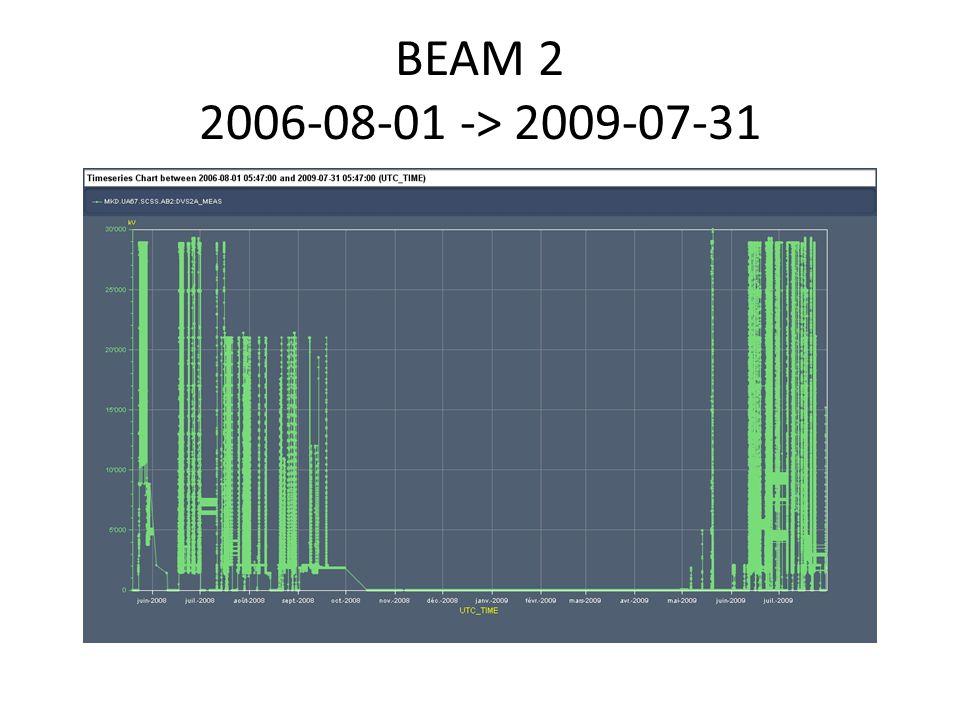 BEAM 2 2006-08-01 -> 2009-07-31