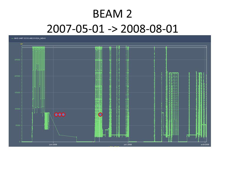BEAM 2 2007-05-01 -> 2008-08-01