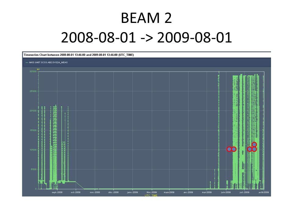 BEAM 2 2008-08-01 -> 2009-08-01